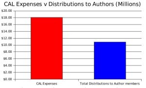 Admin Costs exceed Payments to Australian Author Members