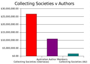 At least twice as much money is given to overseas authors than to Australian Authors